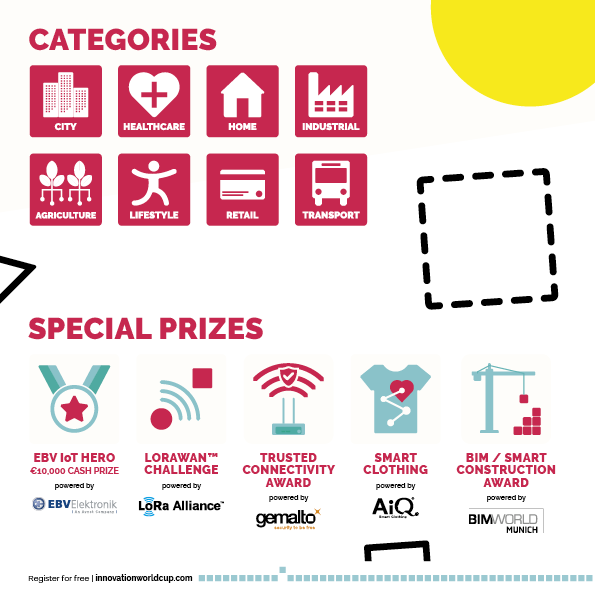 IOT WT Innovation World Cup_Categories and Special Prizes