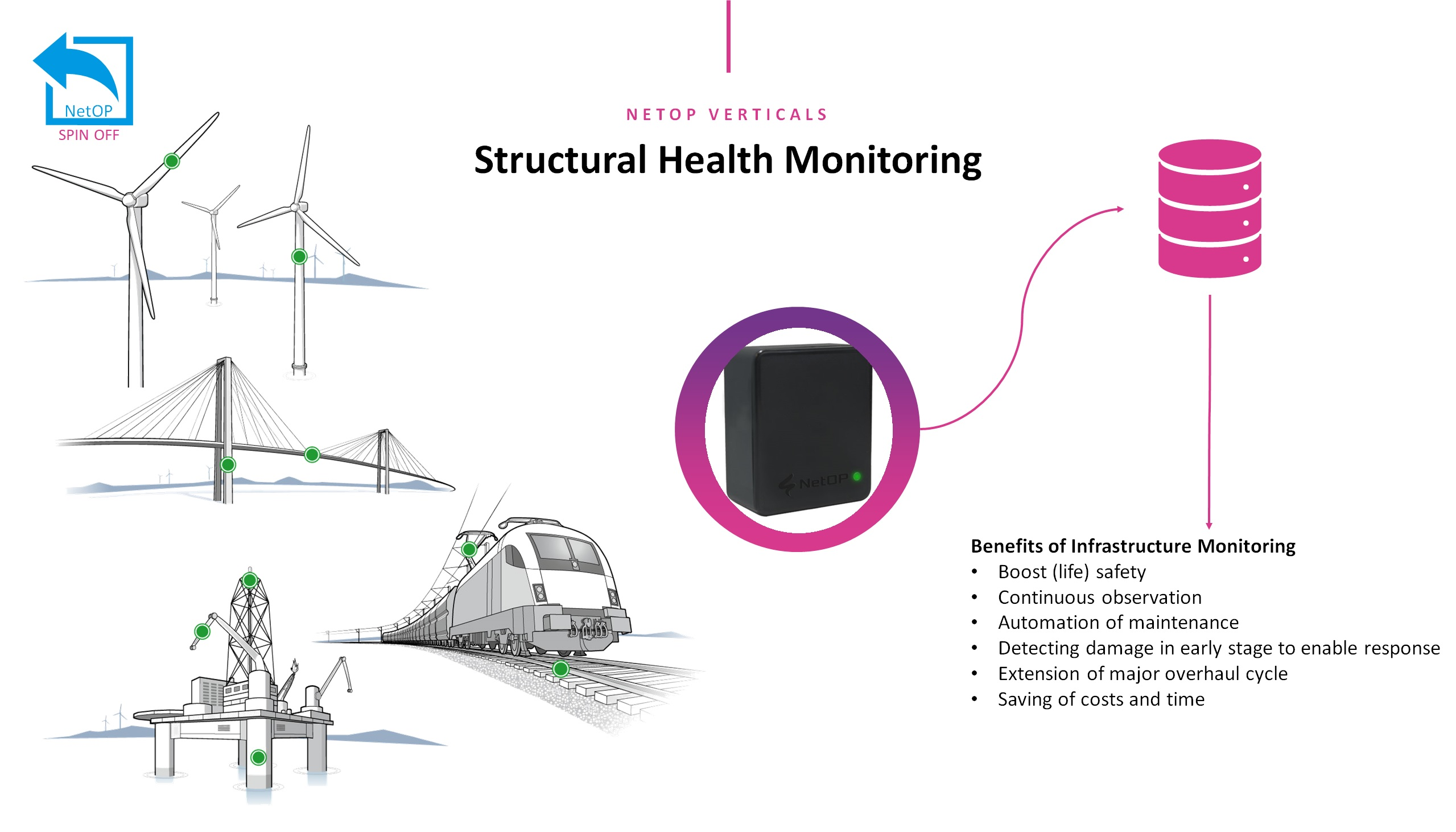 NetOP_IOTWTIWC_Structural Health Monitoring